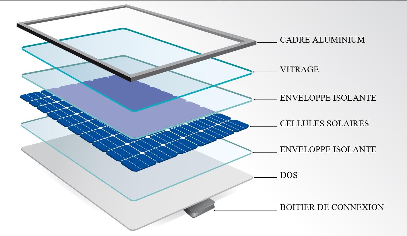 Schéma de composition des panneaux solaires