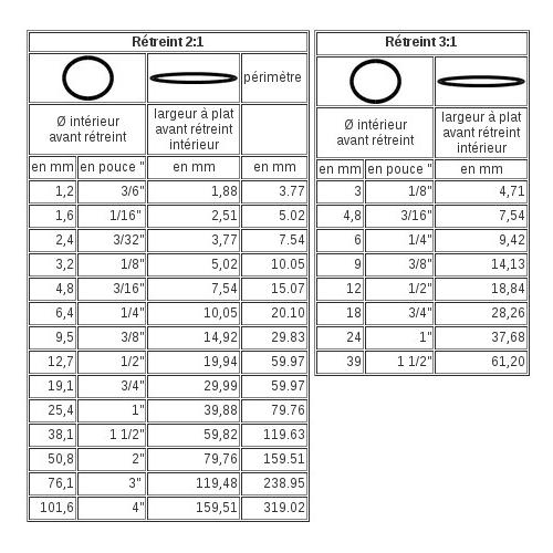 Ce tableau vous permet de retrouver les équivalences entre la largeur d'une gaine mesurée aplatie et sa taille exprimée au diamètre, les dimensions des gaines thermorétractables sont toujours intérieur utile.