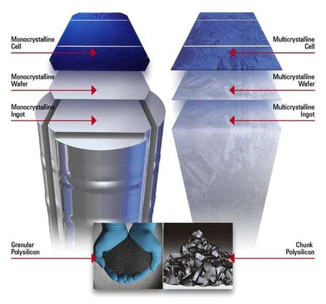 Le silicium monocristallin se présente sous la forme d'un cylindre composé d'un seul et unique cristal (à gauche)