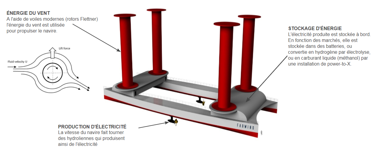 egedec-Plan du navire-centrale conçu par Farwind Visuel Farwind