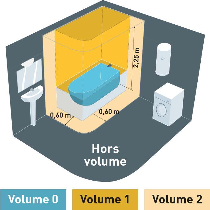 Les trois zones de la salle de bains